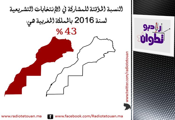 عاجل: النسبة المؤقتة للمشاركة في الإنتخابات البرلمانية المغربية هي 43%