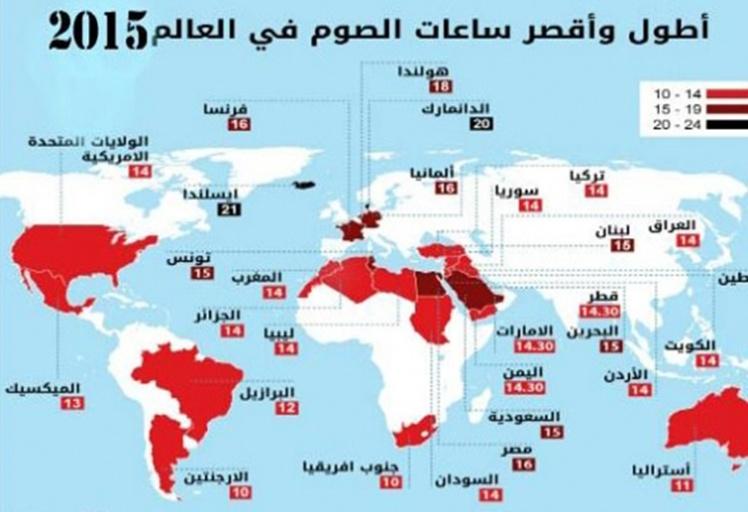 المغاربة سيصومون 14ساعة خلال رمضان المقبل